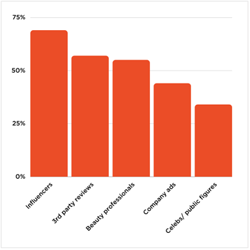 Beauty industry trust breakdown graph