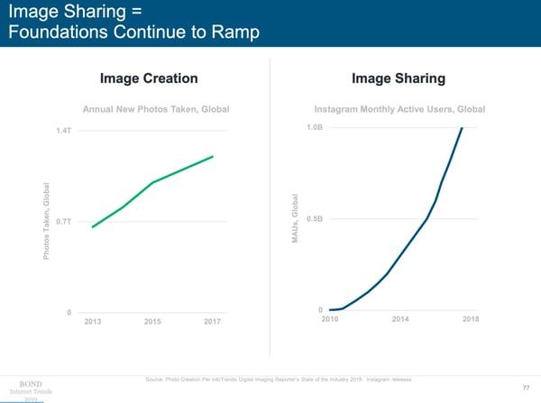 Internet_Trends_2019_image_creation