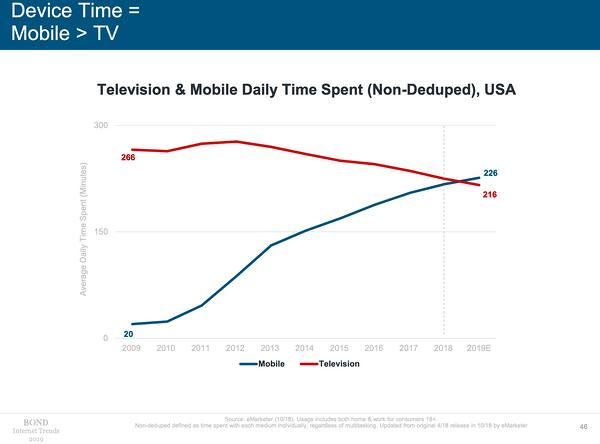 Internet_Trends_2019_mobile-vs-television