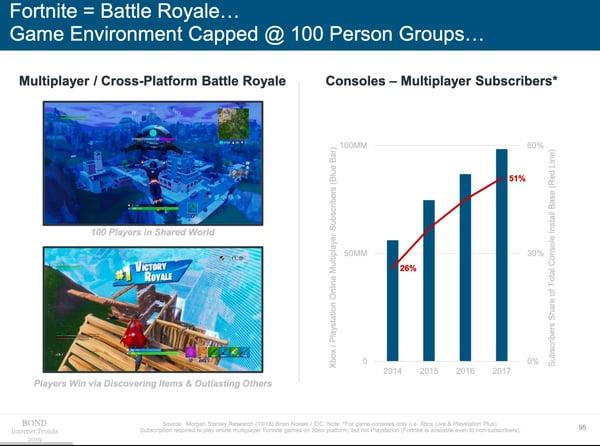 Internet_Trends_2019_video_games
