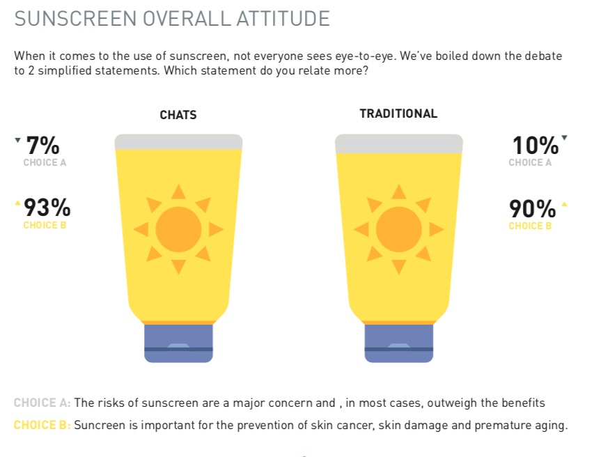 Effectivenss-of-chat-surveys-research-on-research_sunscreen1