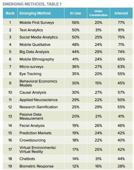 Mobile first surveys - GRIT Report - Emerging Trends 2020