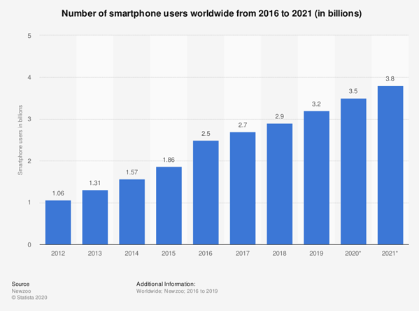number of smartphone users worldwide from 2016 to 2021 (in billions)