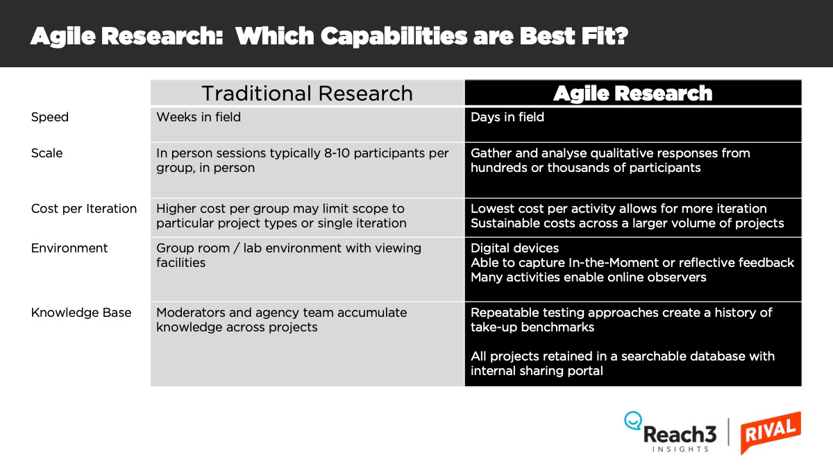 What is agile research